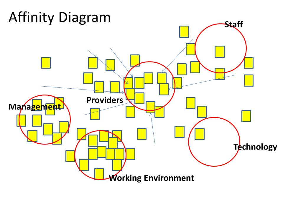 Affinity Diagram Staff Management Working Environment Technology Providers