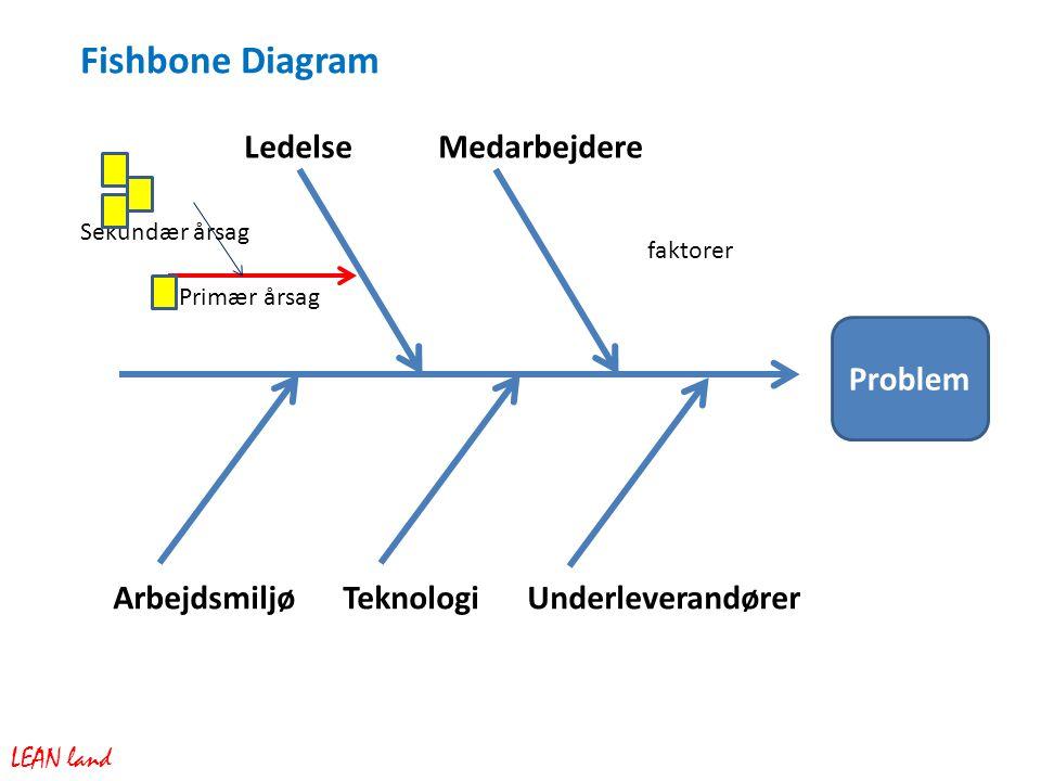 Problem faktorer Fishbone Diagram LEAN land Ledelse Medarbejdere Arbejdsmiljø Teknologi Underleverandører Primær årsag Sekundær årsag