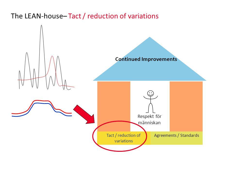Respekt för människan The LEAN-house– Tact / reduction of variations Continued Improvements Tact / reduction of variations Agreements / Standards