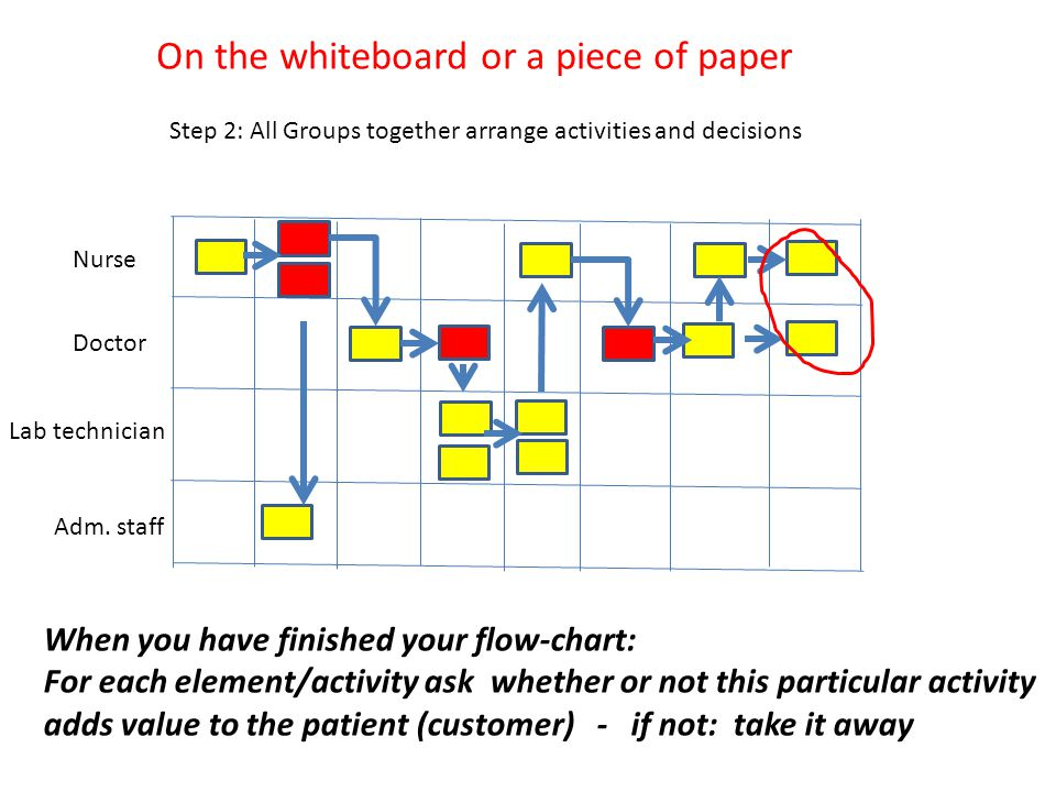 Doctor Nurse Adm. staff Lab technician Step 2: All Groups together arrange activities and decisions On the whiteboard or a piece of paper When you hav