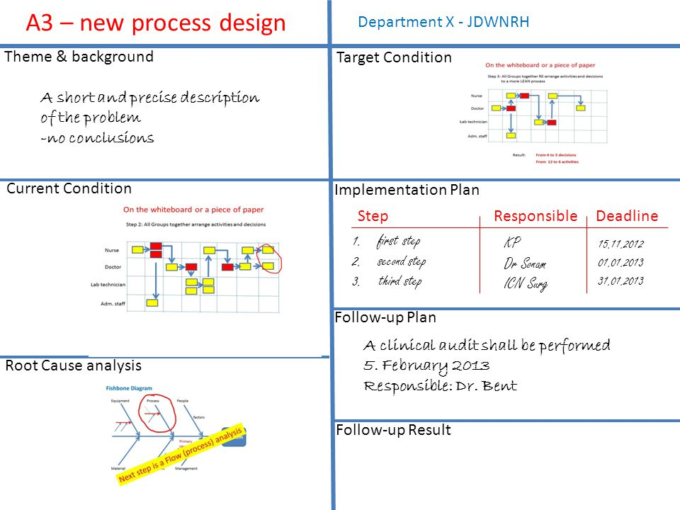 A3 – new process design Theme & background Current Condition Root Cause analysis Target Condition Implementation Plan Follow-up Plan Follow-up Result Department X - JDWNRH A short and precise description of the problem -no conclusions 1.first step 2.second step 3.