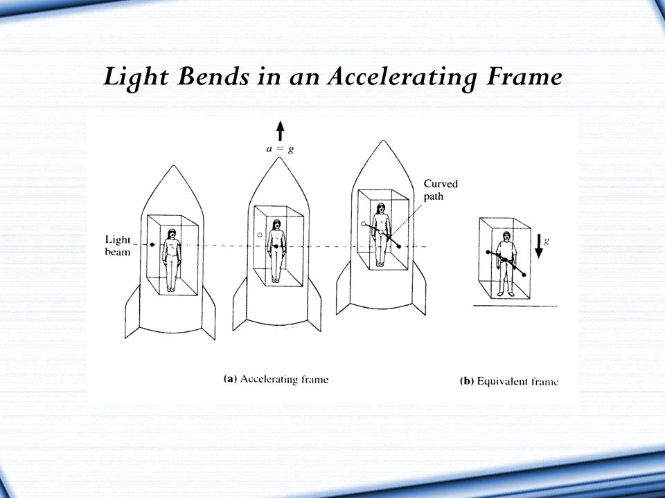 Light Bends in an Accelerating Frame