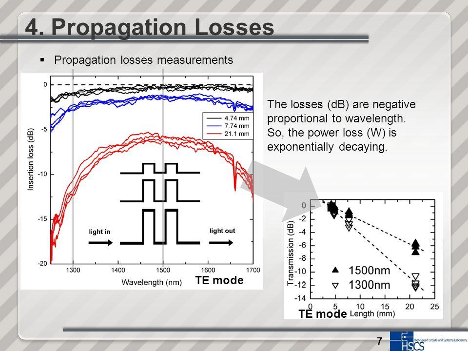 7 4. Propagation Losses TE mode  Propagation losses measurements The losses (dB) are negative proportional to wavelength. So, the power loss (W) is e