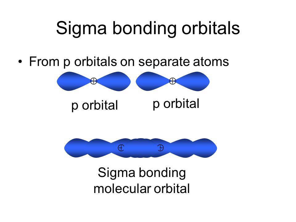 Sigma bonding orbitals From s orbitals on separate atoms ++ s orbital +++ Sigma bonding molecular orbital