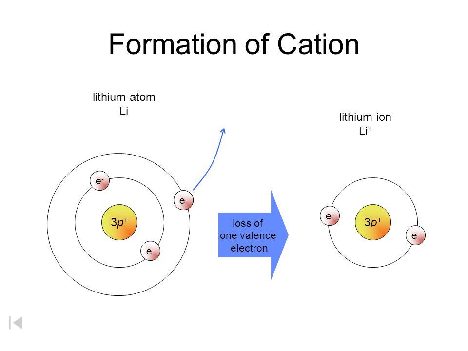 e-e- 3p+3p+ lithium atom Li e-e- loss of one valence electron e-e- e-e- lithium ion Li + 3p+3p+ e-e- e-e- 9p+9p+ fluorine atom F e-e- e-e- e-e- e-e- e