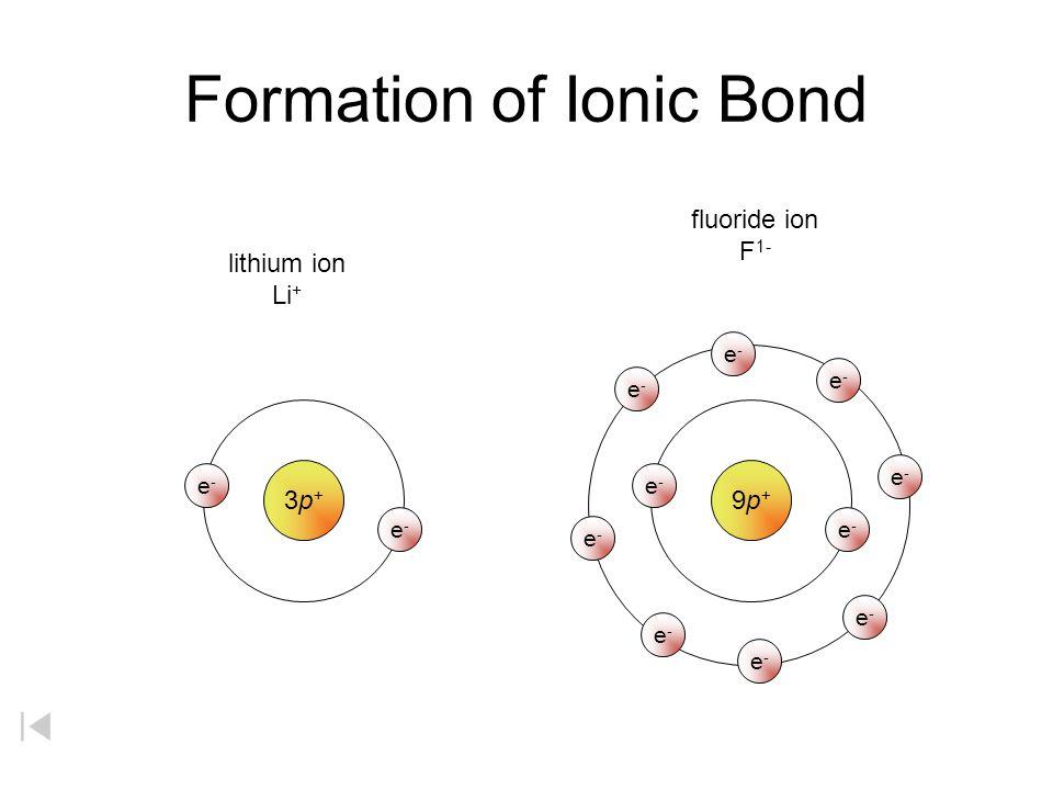 Formation of Anion 9p+9p+ fluorine atom F e-e- e-e- e-e- e-e- e-e- e-e- e-e- e-e- e-e- e-e- gain of one valence electron fluoride ion F 1- 10p + e-e-