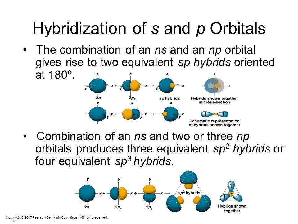 s pxpx pypy pzpz Carbon 1s 2 2s 2 2p 2 Carbon could only make two bonds if no hybridization occurs. However, carbon can make four equivalent bonds. sp