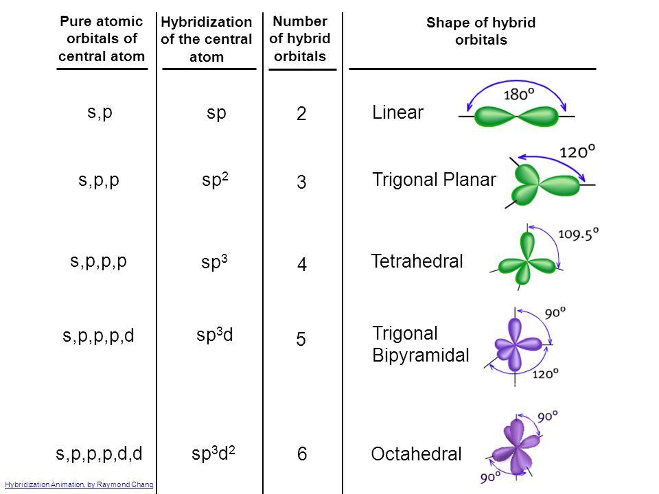 Hybridization Involving d Orbitals 3s 3p 3d promote five sp 3 d orbitals 3d3d F F F P F F A BeBe BeBe BeBe BaBa BaBa Trigonal bipyramidal hybridize de