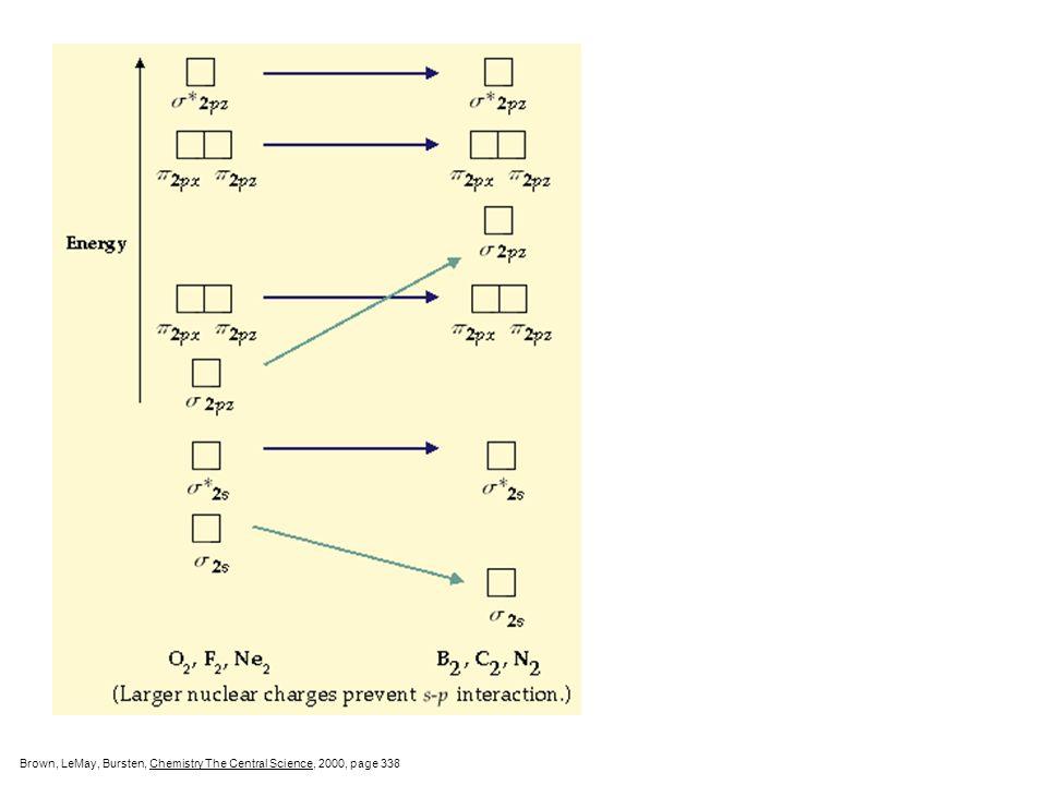 2s  2s   2s 2p  2p   2p  2p   2p Energy-level diagram for molecular orbitals of second-row homonuclear diatomic molecules. Brown, LeMay, Burs