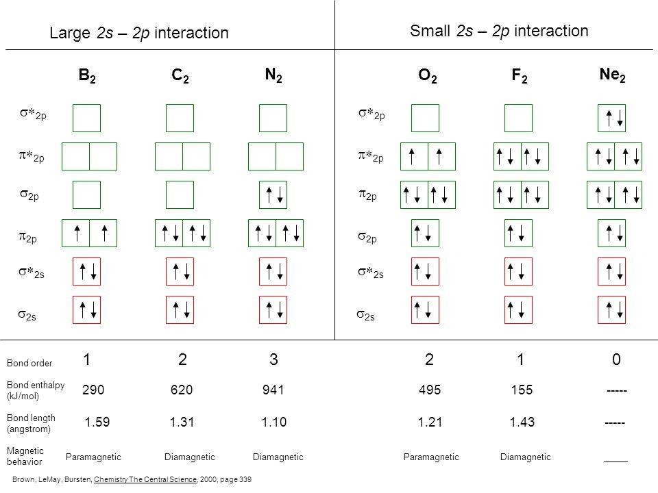  2s   2s  2p  2p Energy of molecular orbitals O 2, F 2, Ne 2 B 2, C 2, N 2 Increasing 2s – 2p interaction Brown, LeMay, Bursten, Chemistry The Ce