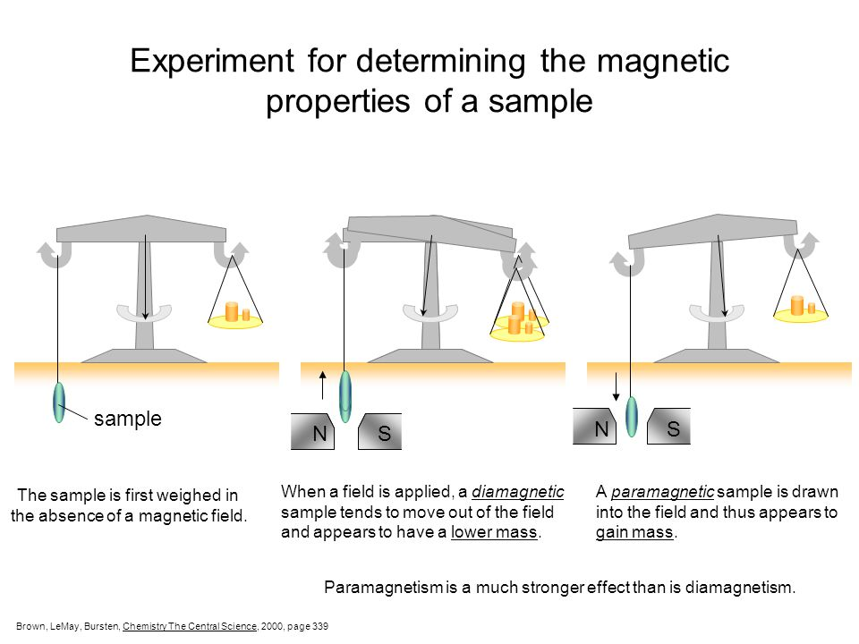 Magnetic Properties of a Sample PARAMAGNETISM – molecules with one or more unpaired electrons are attracted into a magnetic field. (appears to weigh M