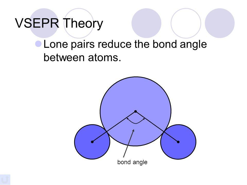 VSEPR Theory Types of e - Pairs  Bonding pairs - form bonds  Lone pairs - nonbonding electrons Lone pairs repel more strongly than bonding pairs!!!