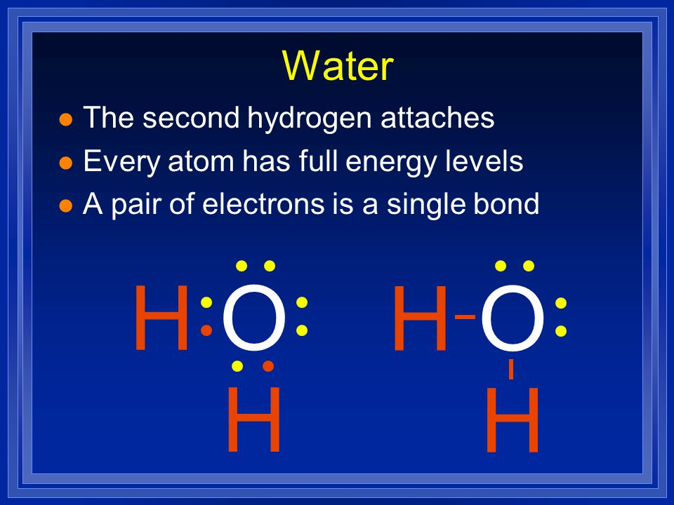 l Put the pieces together l The first hydrogen is happy l The oxygen still wants one more HO