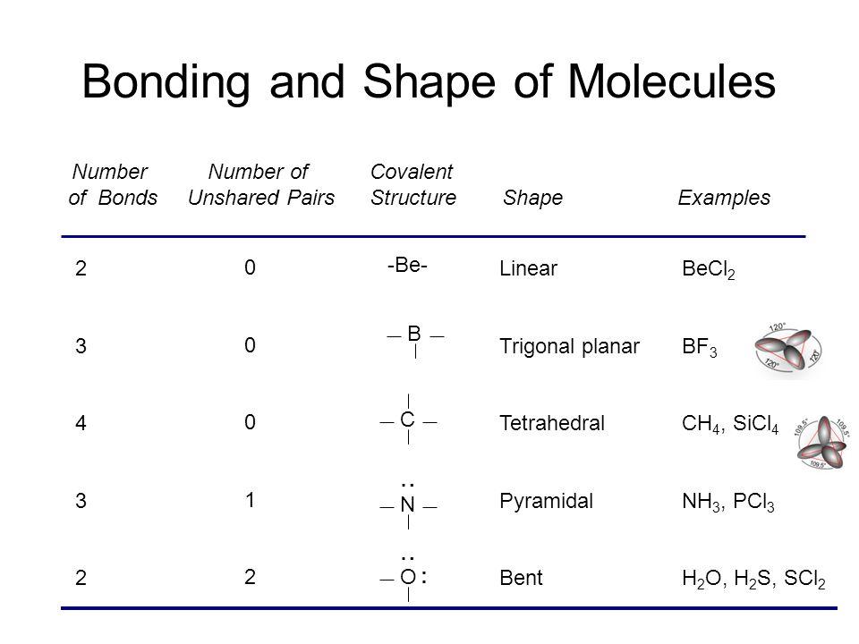 Molecular Shapes Three atoms (AB 2 )Four atoms (AB 3 ) Five atoms (AB 4 ) Six atoms (AB 5 ) Seven atoms (AB 6 ) Linear (180 o ) Bent Trigonal planar (