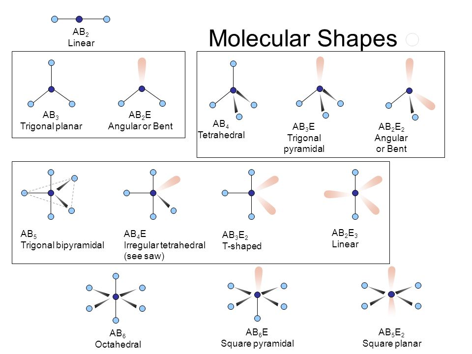 Bonding and Shape of Molecules Number of Bonds Number of Unshared Pairs ShapeExamples 2343223432 0001200012 Linear Trigonal planar Tetrahedral Pyramid