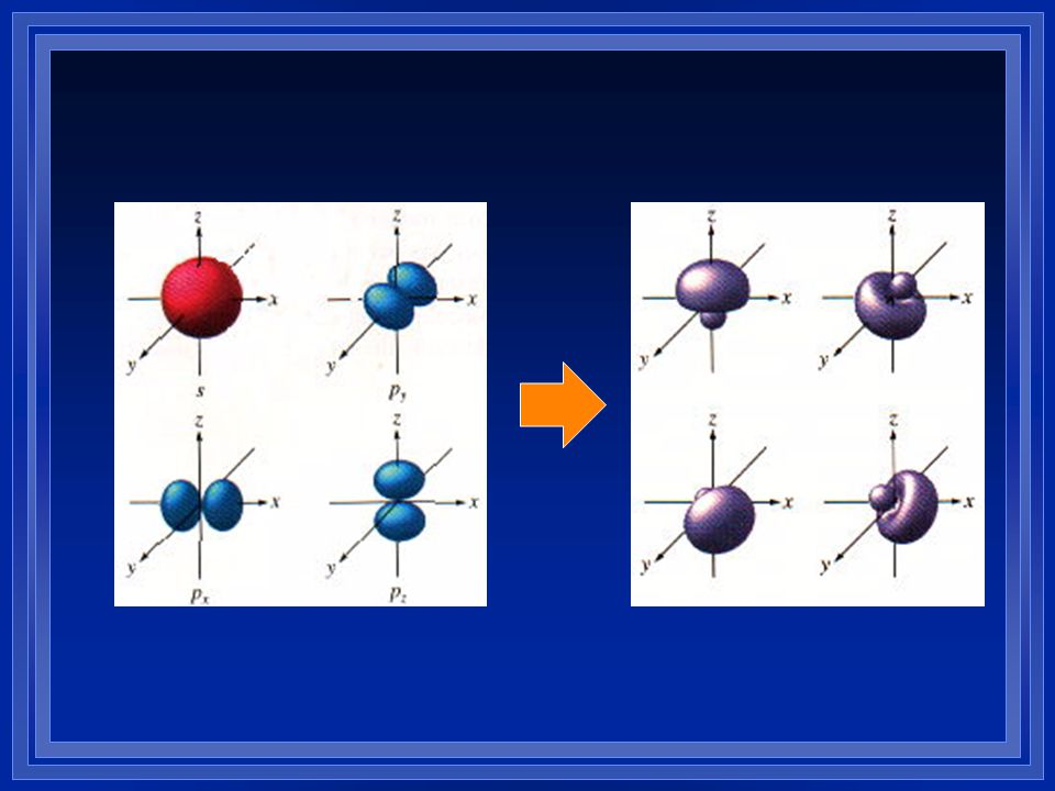 Hybridization l We blend the s and p-orbitals of the valence electrons and end up with the tetrahedral geometry. We combine one s orbital and three p-