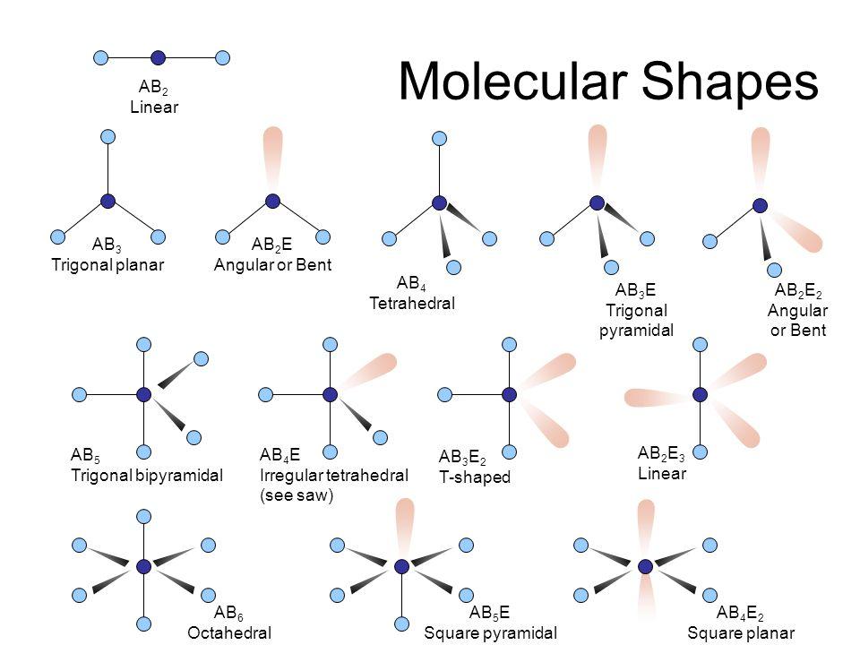 .. The VSEPR Model OO C Linear The Shapes of Some Simple AB n Molecules OO S Bent OO S O Trigonal planar F F F N Trigonal pyramidal T-shapedSquare pla