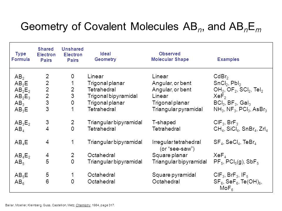 Molecular Shapes AB 2 Linear AB 3 Trigonal planar AB 4 Tetrahedral AB 5 Trigonal bipyramidal AB 6 Octahedral AB 2 E Angular or Bent AB 3 E Trigonal py