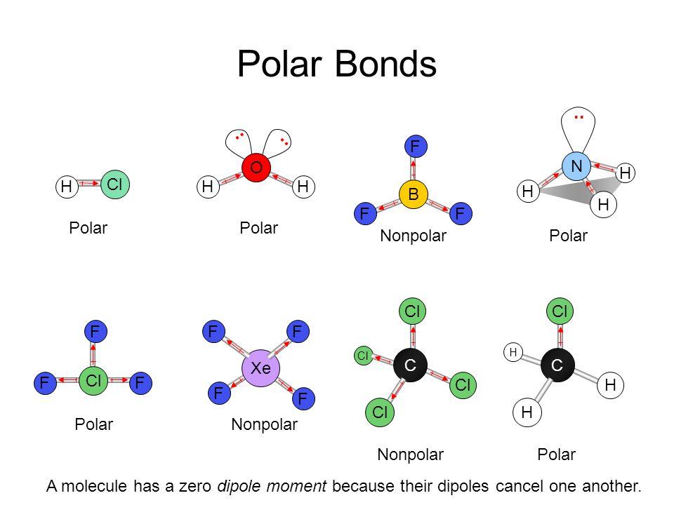 Dipole Moment Nonpolar Polar.. HH O C OO Bond dipoles Overall dipole moment = 0 Bond dipoles Overall dipole moment The overall dipole moment of a mole