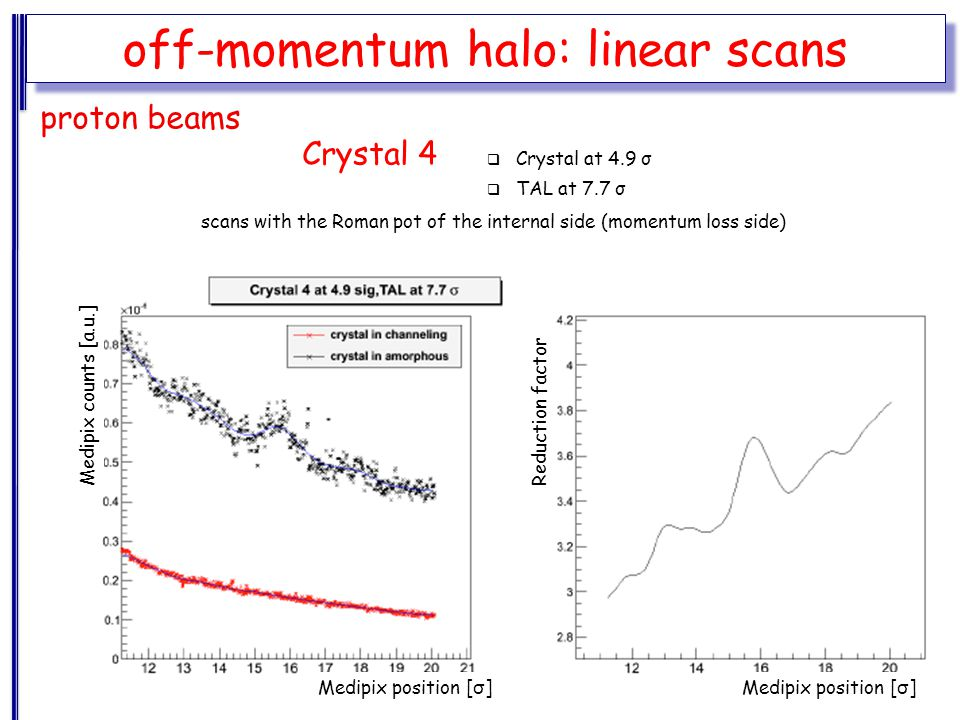 off-momentum halo: linear scans Crystal 4 proton beams scans with the Roman pot of the internal side (momentum loss side) Medipix counts [a.u.]  Crystal at 4.9 σ  TAL at 7.7 σ Medipix position [ σ ] Reduction factor