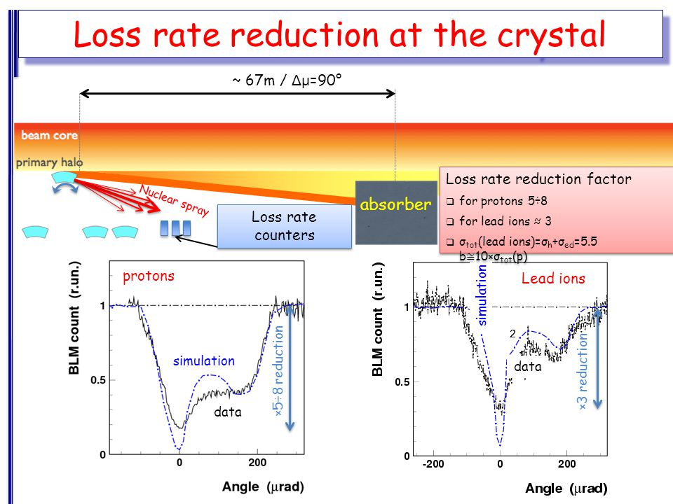 Loss rate counters absorber Loss rate reduction at the crystal ~ 67m / Δμ =90° Nuclear spray ×5÷8 reduction data simulation protons ×3 reduction data simulation Lead ions Loss rate reduction factor  for protons 5÷8  for lead ions ≈ 3  σ tot (lead ions)=σ h +σ ed =5.5 b ≅ 10×σ tot (p) Loss rate reduction factor  for protons 5÷8  for lead ions ≈ 3  σ tot (lead ions)=σ h +σ ed =5.5 b ≅ 10×σ tot (p)