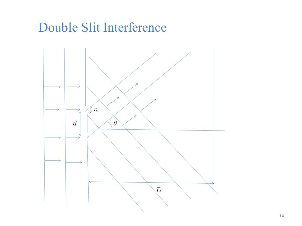 Double Slit Interference 14