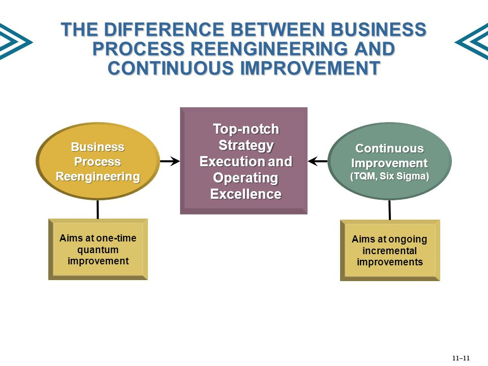 THE DIFFERENCE BETWEEN BUSINESS PROCESS REENGINEERING AND CONTINUOUS IMPROVEMENT Top-notch Strategy Execution and Operating Excellence Continuous Impr
