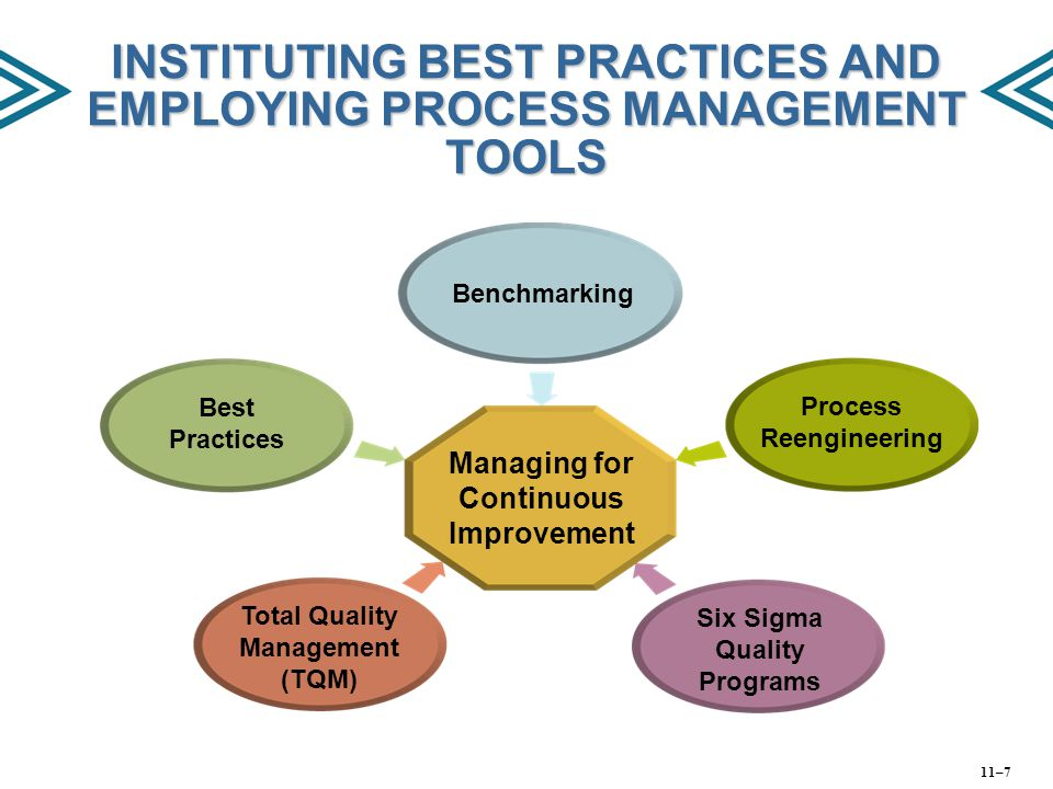 INSTITUTING BEST PRACTICES AND EMPLOYING PROCESS MANAGEMENT TOOLS Managing for Continuous Improvement Best Practices Benchmarking Process Reengineerin