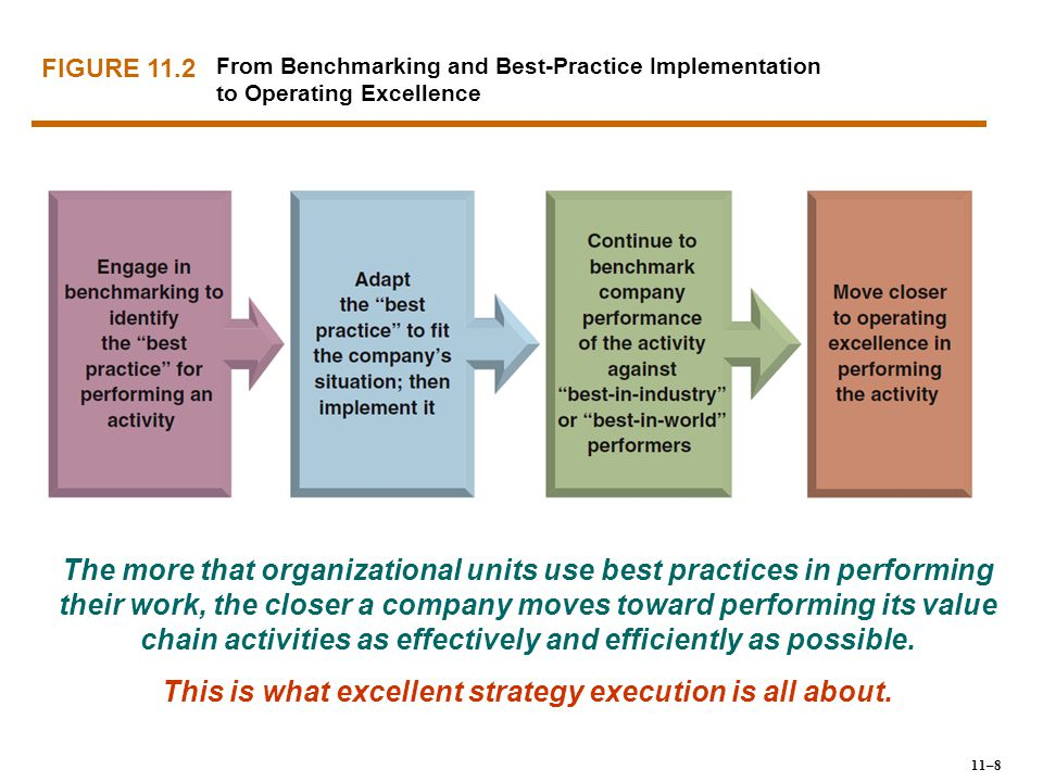 FIGURE 11.2 From Benchmarking and Best-Practice Implementation to Operating Excellence The more that organizational units use best practices in perfor