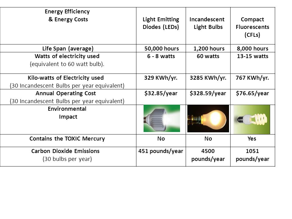 Energy Efficiency & Energy CostsLight Emitting Diodes (LEDs) Incandescent Light Bulbs Compact Fluorescents (CFLs) Life Span (average) 50,000 hours 1,2