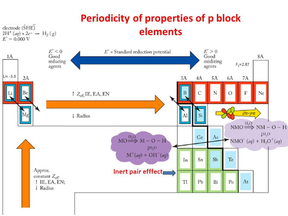 Periodicity of properties of p block elements Inert pair efffect F 2 =2.87 Li= -3.0