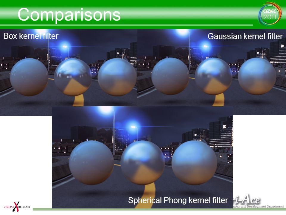 Comparisons Box kernel filter Gaussian kernel filter Spherical Phong kernel filter
