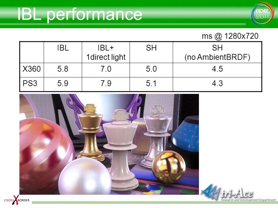 IBL performance IBLIBL+ 1direct light SHSH (no AmbientBRDF) X3605.87.05.04.5 PS35.97.95.14.3 ms @ 1280x720