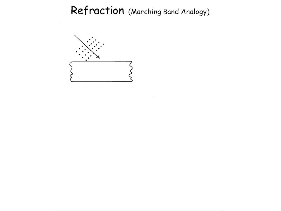 Refraction (Marching Band Analogy)