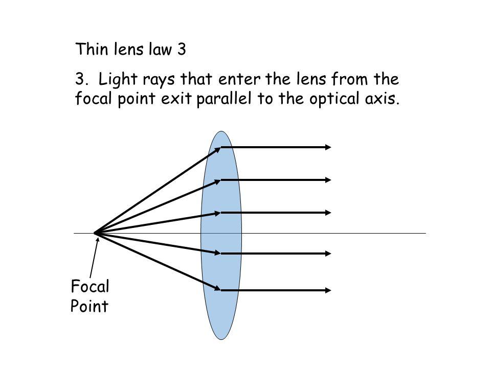 Thin lens law 3 3.