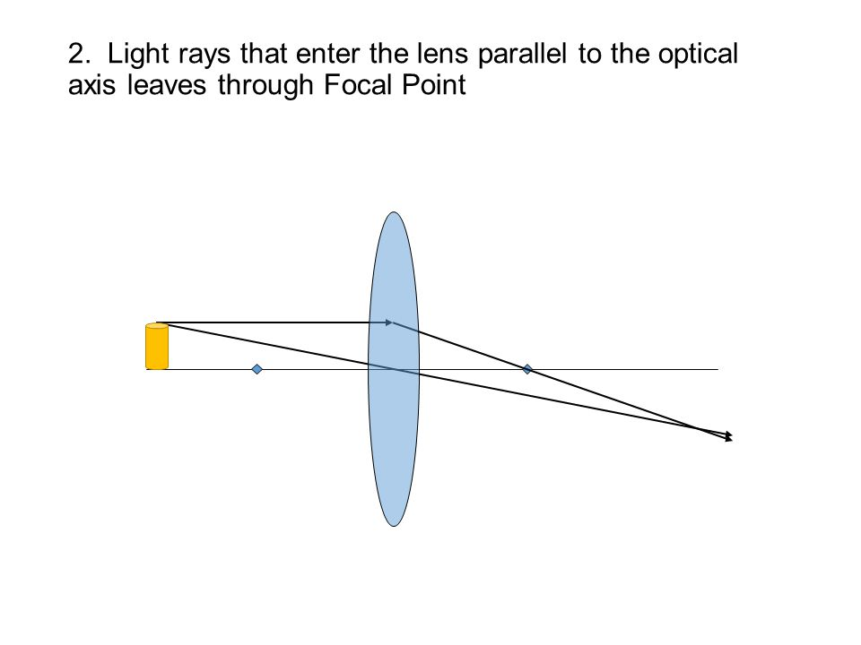 2. Light rays that enter the lens parallel to the optical axis leaves through Focal Point