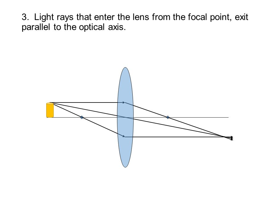 3. Light rays that enter the lens from the focal point, exit parallel to the optical axis.