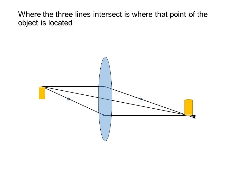 Where the three lines intersect is where that point of the object is located