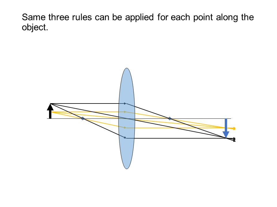 Same three rules can be applied for each point along the object.