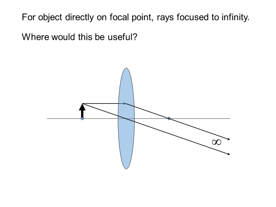 For object directly on focal point, rays focused to infinity. Where would this be useful 