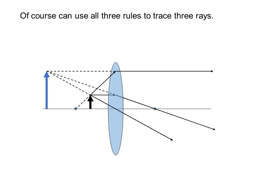 Of course can use all three rules to trace three rays.