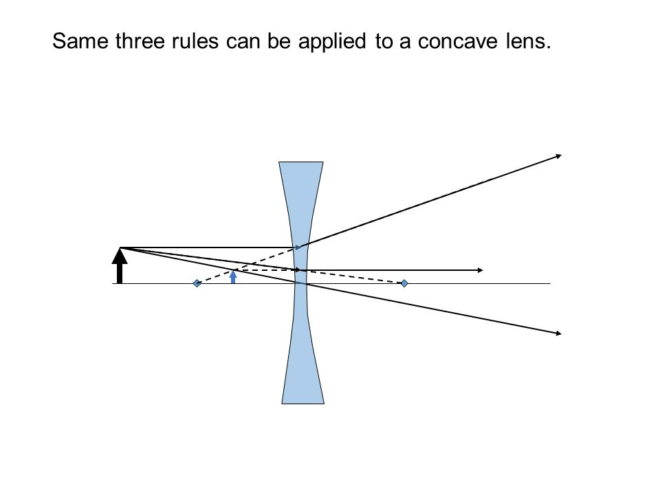 Same three rules can be applied to a concave lens.
