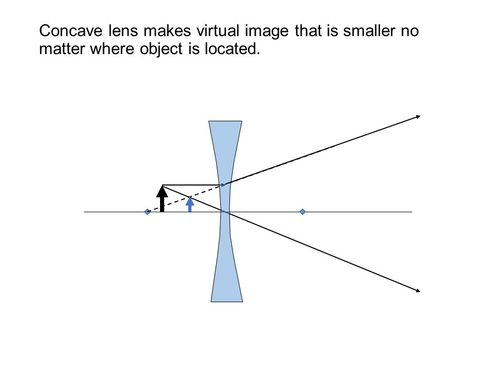 Concave lens makes virtual image that is smaller no matter where object is located.