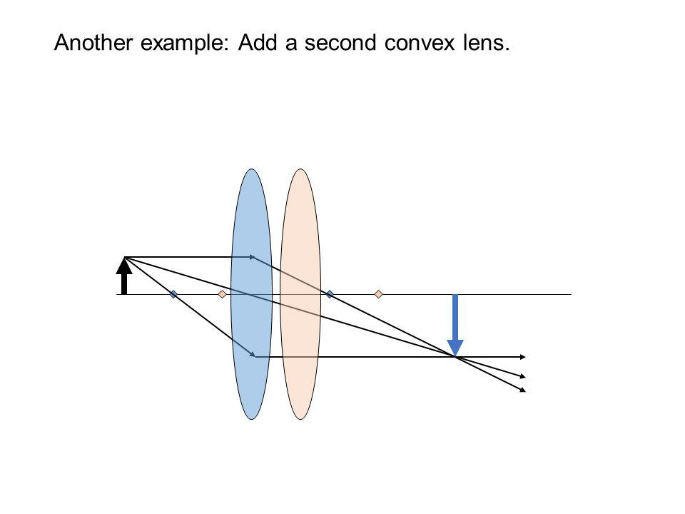 Another example: Add a second convex lens.