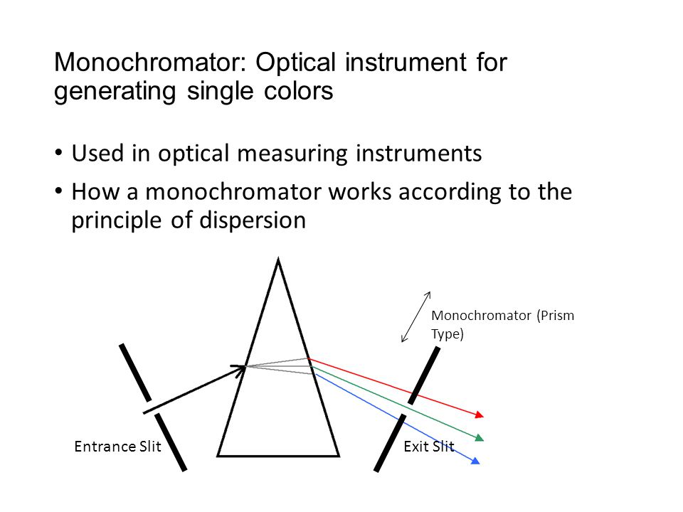 Monochromator: Optical instrument for generating single colors Used in optical measuring instruments How a monochromator works according to the principle of dispersion Entrance Slit Monochromator (Prism Type) Exit Slit