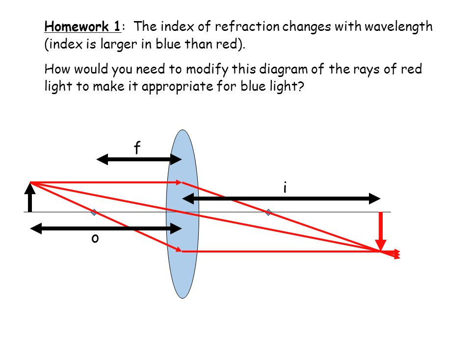 Homework 1: The index of refraction changes with wavelength (index is larger in blue than red).
