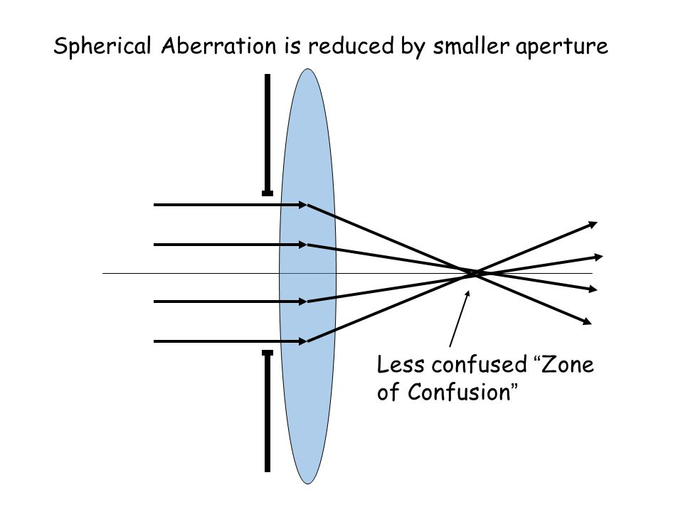 Spherical Aberration is reduced by smaller aperture Less confused Zone of Confusion