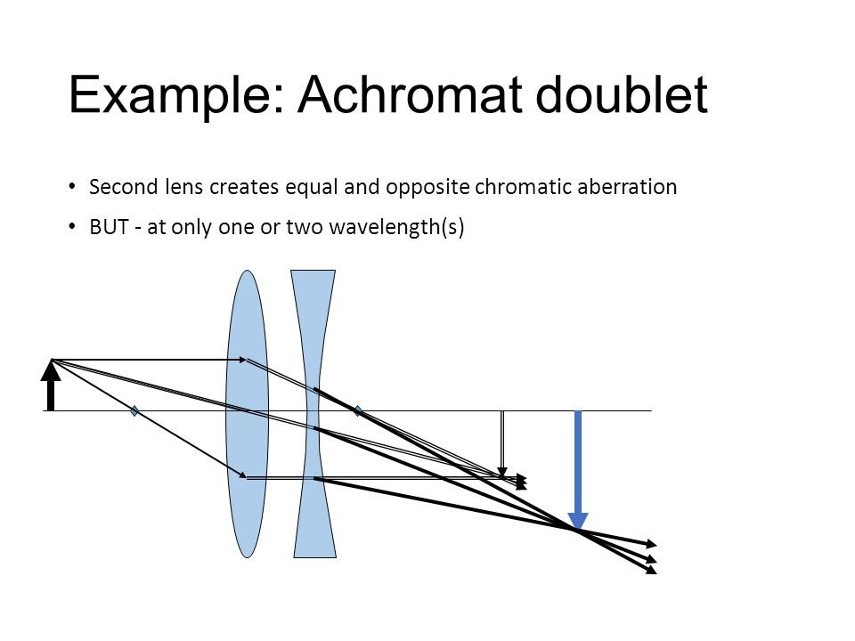 Example: Achromat doublet Second lens creates equal and opposite chromatic aberration BUT - at only one or two wavelength(s)