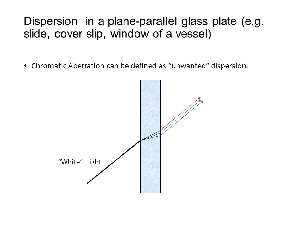 White Light Dispersion in a plane-parallel glass plate (e.g.