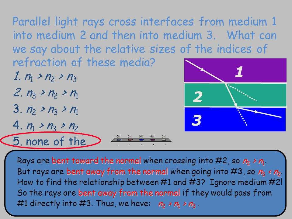 Parallel light rays cross interfaces from medium 1 into medium 2 and then into medium 3.